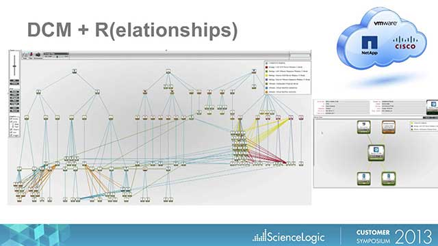 Managing Relationships in the Dynamic Data Center