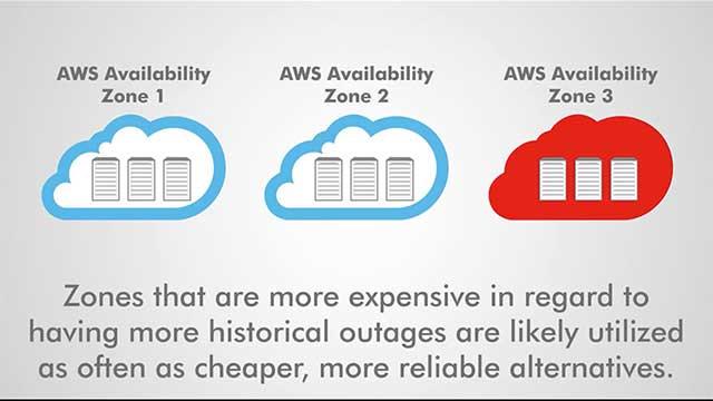 Maximize AWS Availability Zone Performance