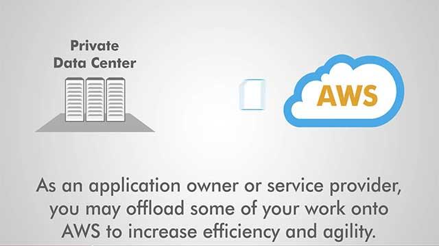 AWS Cloud Computing Performance Visibility
