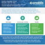Enablis Grows Revenue 35%+ Growth Year-on-Year