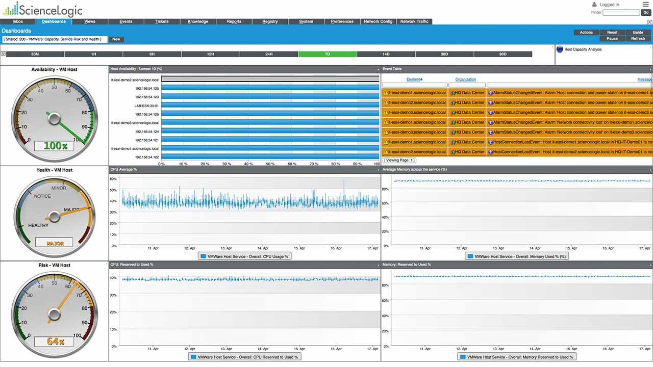 sciencelogic-screenshot-vmware-capacity-service-risk-health-dashboard