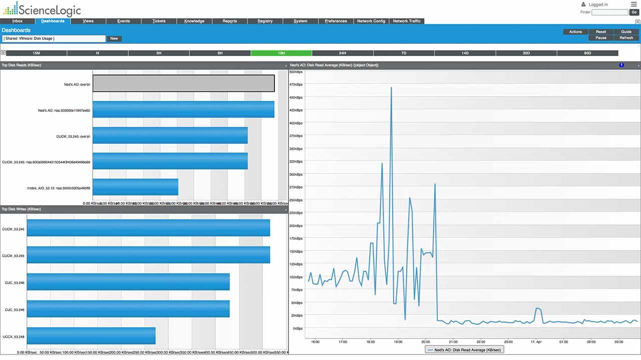 sciencelogic-screenshot-vmware-disk-usage-dashboard