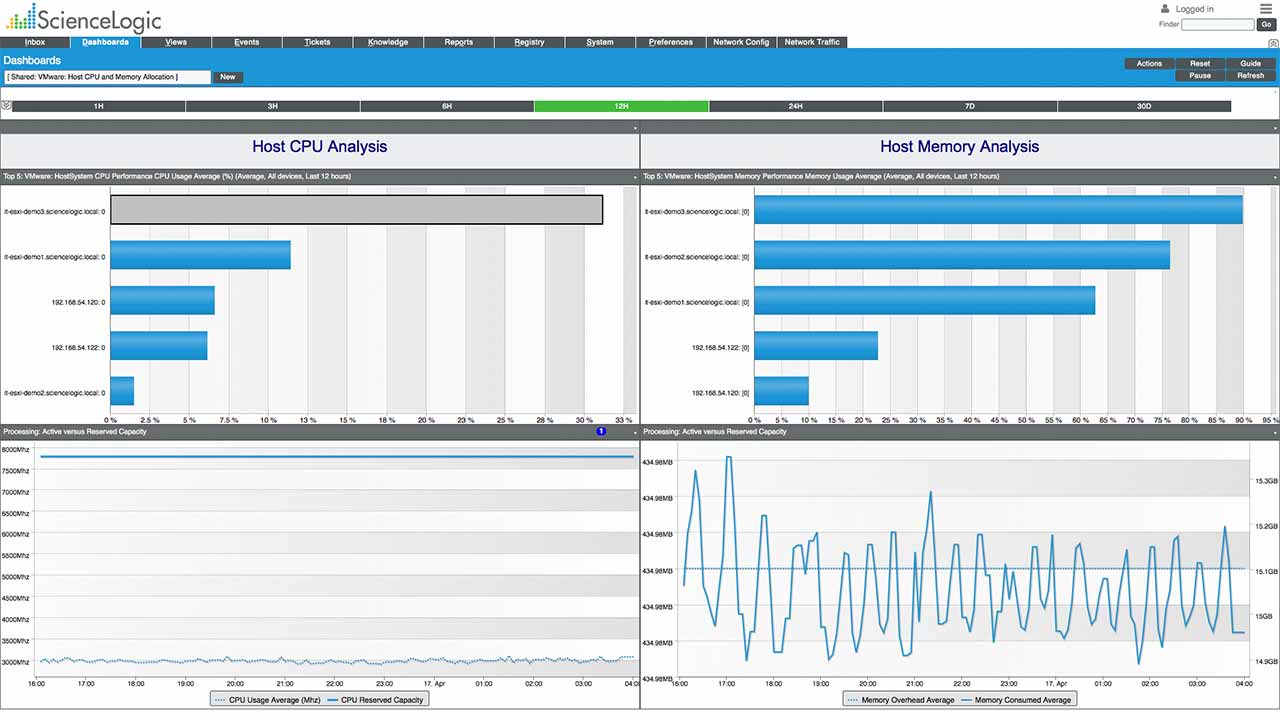 sciencelogic-screenshot-vmware-host-cpu-memory-allocation-dashboard