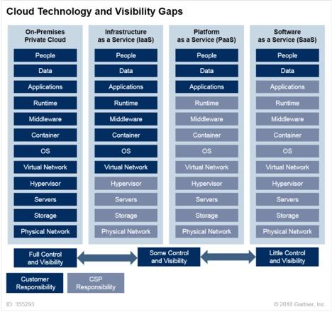 multi cloud monitoring, monitoring