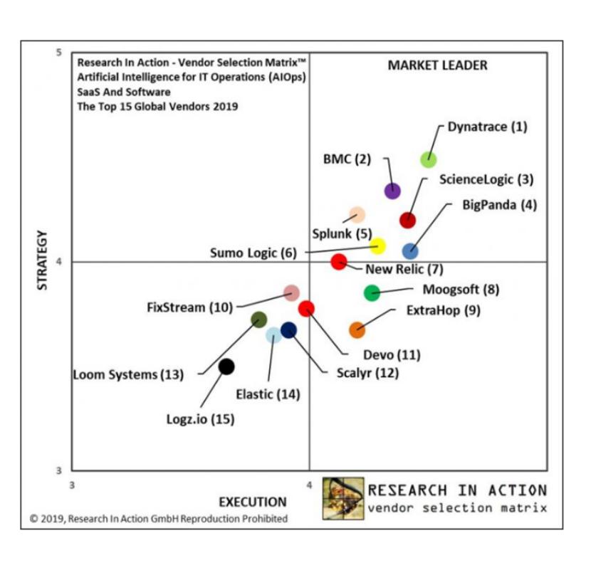 Enterprise - ScienceLogic