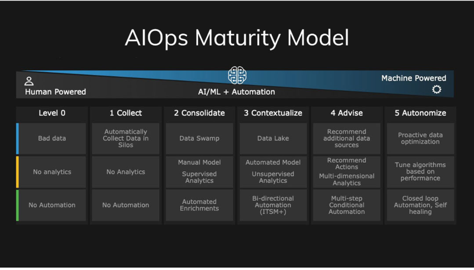 aiops, ai ops, artificial intelligence, automation