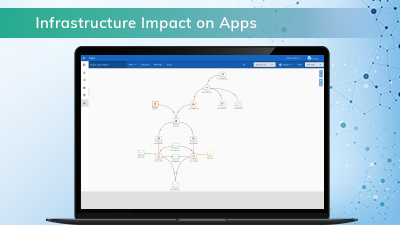 Understand Infrastructure Impact on Apps with AppDynamics