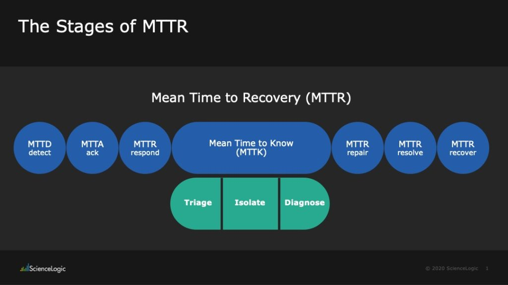 Understanding MTTR vs. MTTA vs. MTBF: A Complete Set of Common Incident Management Metrics