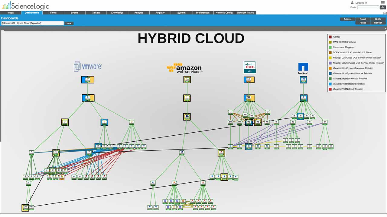 Hybrid Cloud dashboard